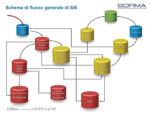 schema-flusso-generale-si5