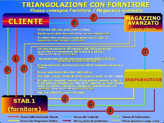 triangolazione-con-fornitore