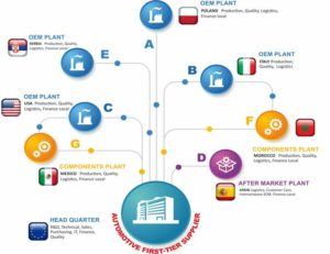 Flussi multi-plant Software ERP SI5