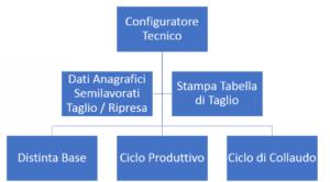 Software verticalizzazione scheda di taglio